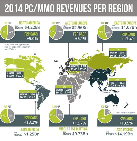 世界のPC/MMO市場