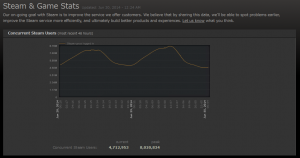 Steam- Game and Player Statistics