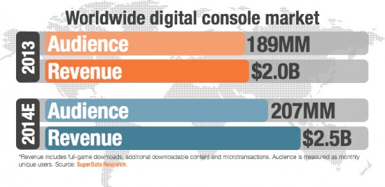 DigitalConsole-WW-market