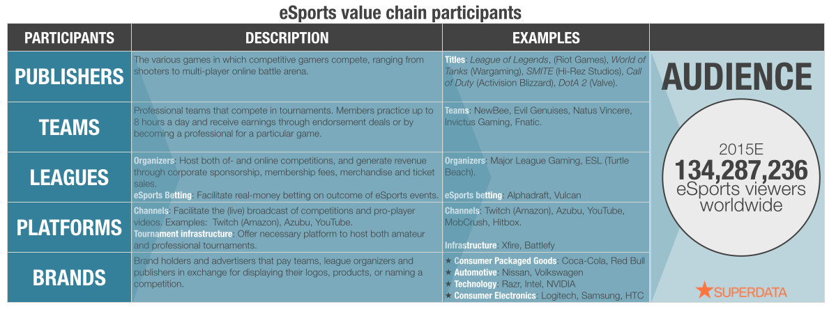 eSports-value-chain-participants